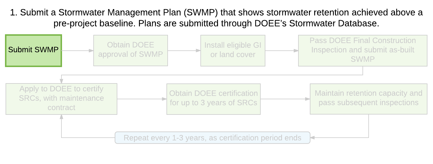 Stormwater Retention Credit Eligibility and Certification Process | ddoe
